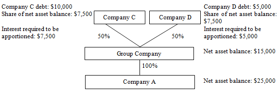 Example - corporate shareholders