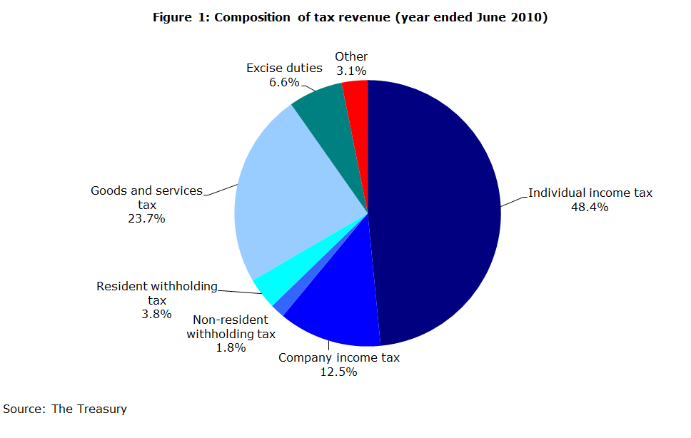 Figure 1: Composition of tax revenue (year ended June 2010)