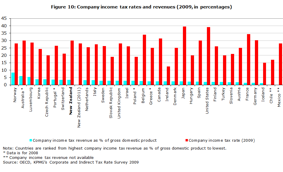 Figure 10: Company income tax rates and revenues (2009, in percentages)