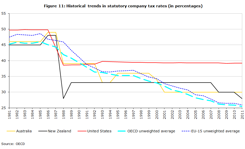 Figure 11: Historical trends in statutory company tax rates (in percentages)