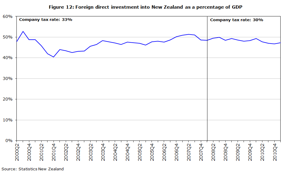 Figure 12: Foreign direct investment into New Zealand as a percentage of GDP