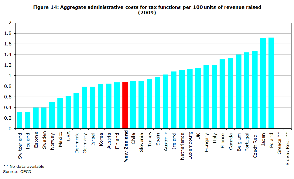 Figure 14: Aggregate administrative costs for tax functions per 100 units of revenue raised (2009)