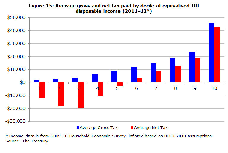 Figure 15: Average gross and net tax paid by decile of equivalised HH disposable income (2011-12*)