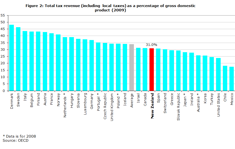 Figure 2: Total tax revenue (including local taxes) as a percentage of gross domestic product (2009)