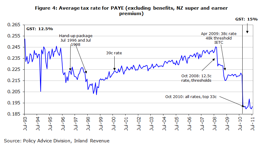 Figure 4: Average tax rate for PAYE (excluding benefits, NZ super and earner premium)