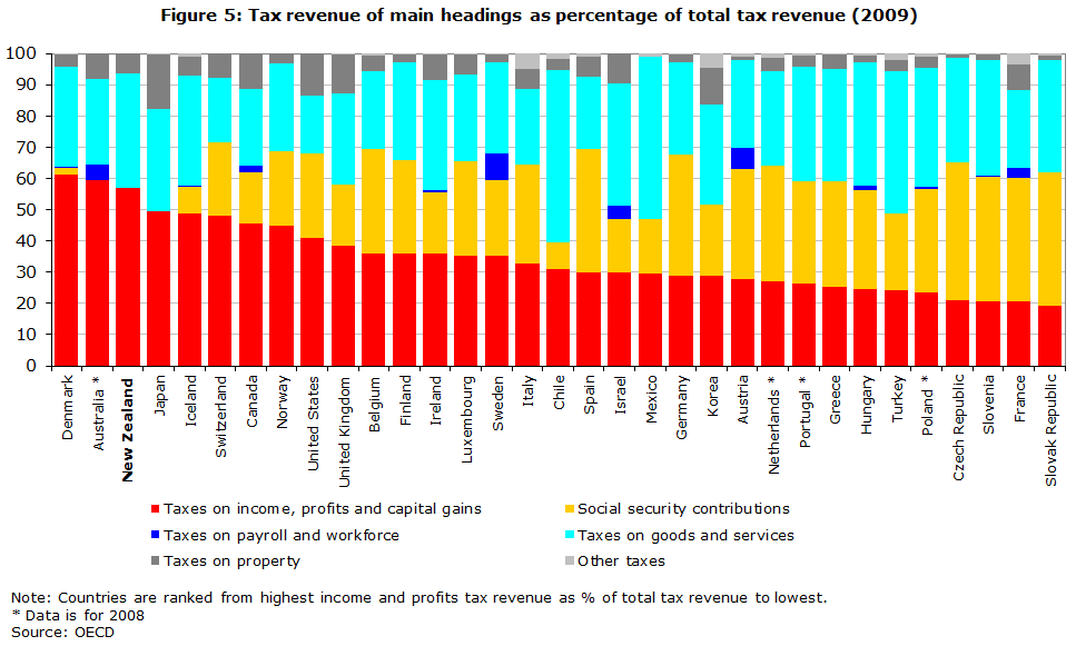 Figure 5: Tax revenue of main headings as percentage of total tax revenue (2009)