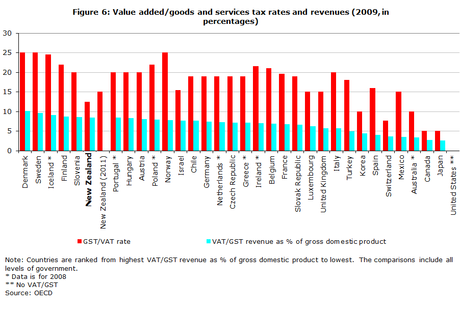 Figure 6: Value added/goods and services tax rates and revenues (2009, in percentages)