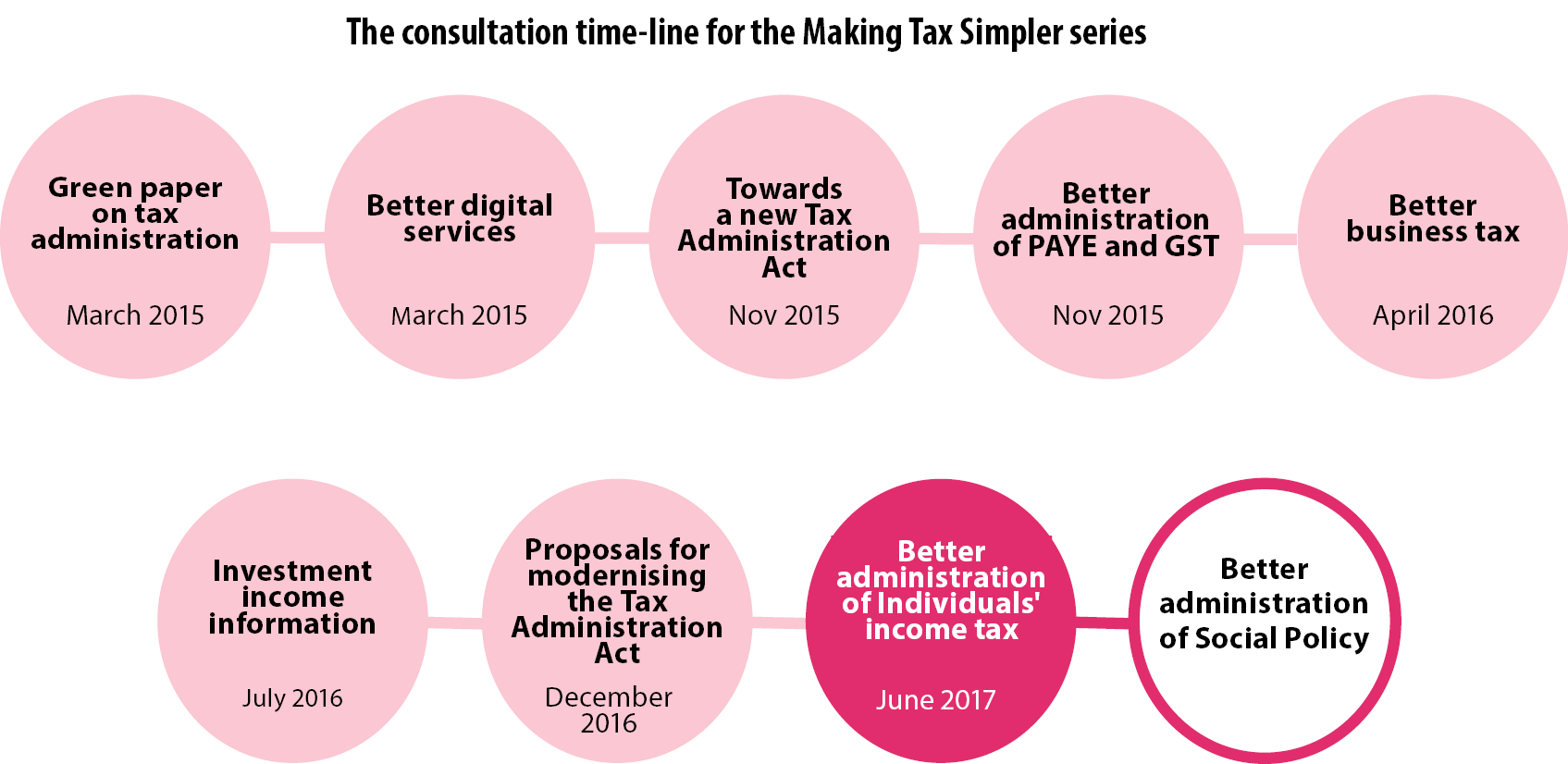 The consultation timeline for the Making Tax Simpler series