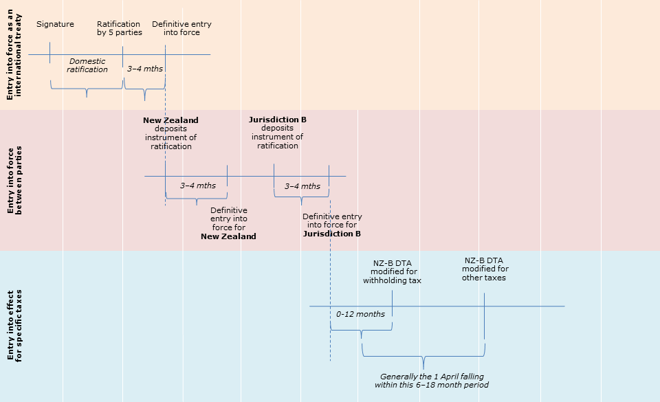 Example of a theoretical timeline.