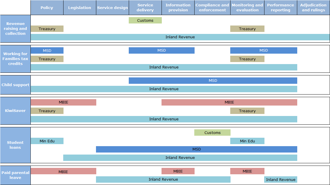 Diagram 1: Inland Revenue regulatory systems – system and function view