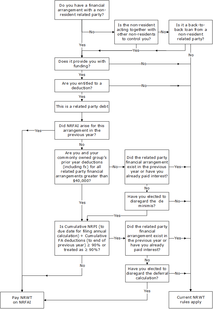 Flowchart for working out whether you need to pay NRWT on NRFAI