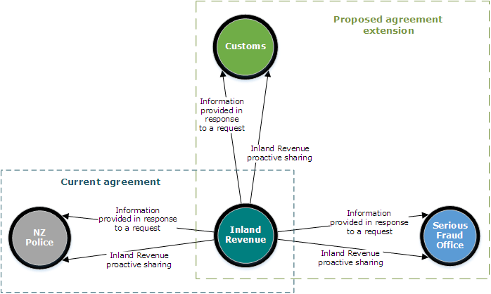 Overview of the current agreement and the proposed extension